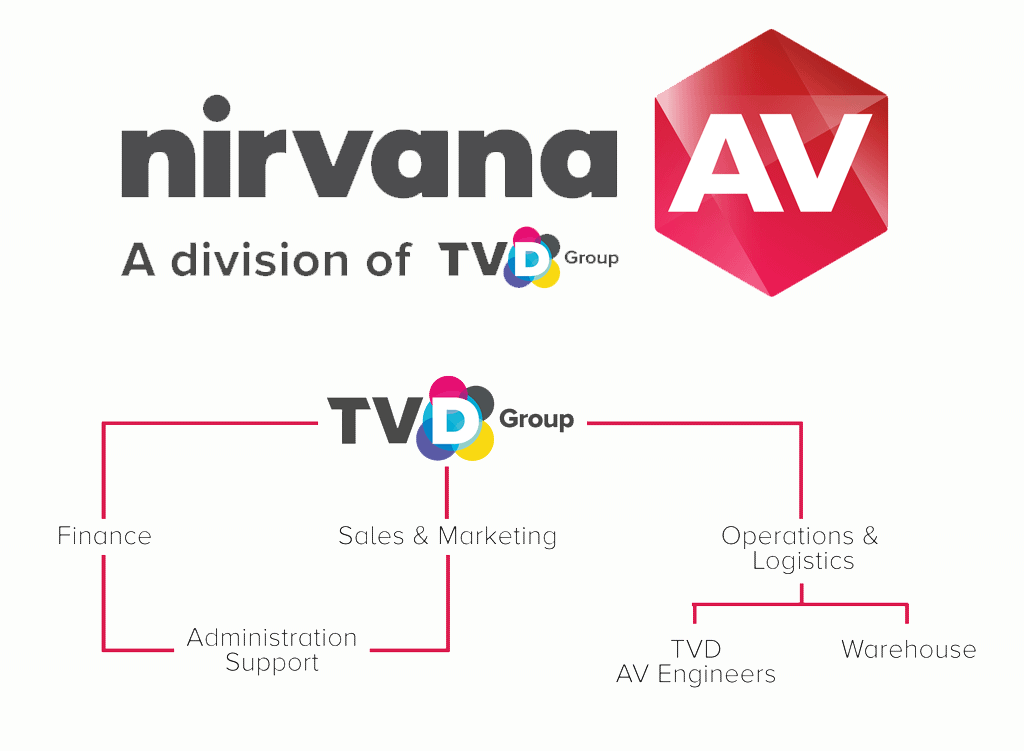 Nirvana AV is a division of parent company, TVD Group.